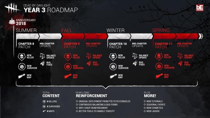 Dead By Daylight _Year three Roadmap_v2