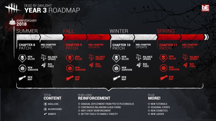 Dead By Daylight _Year three Roadmap_v2